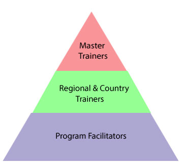 Trainer triangle